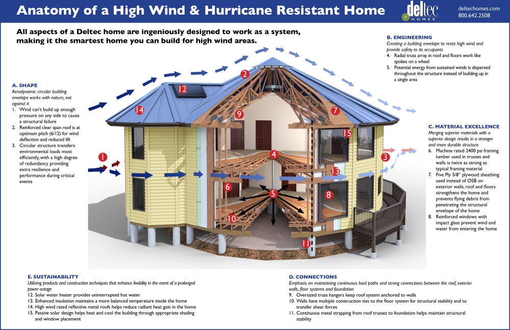 Anatomy Hurricane Resistant Deltec Homes