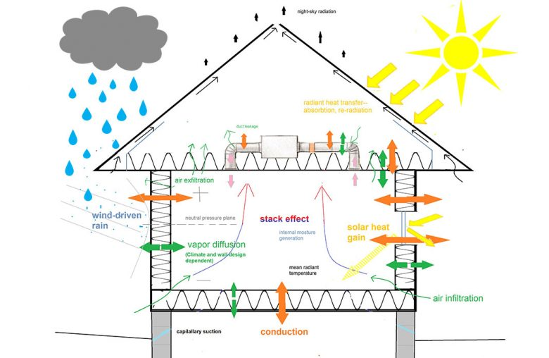 Education and Training in Indoor Air Sciences